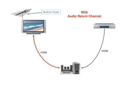 What does HDMI ARC mean